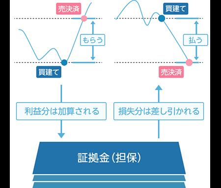 CFDの仕組み