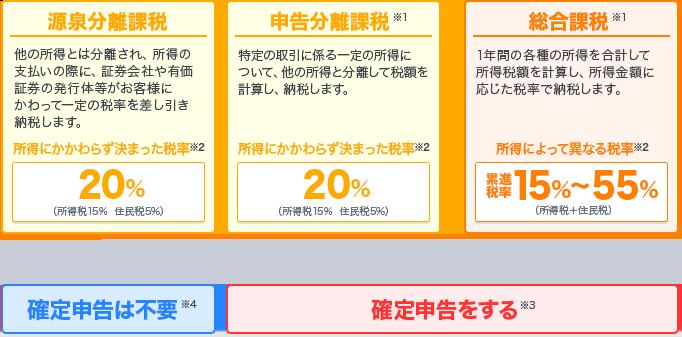 分離 課税 と は 所得税の課税方法、総合課税と分離課税の違い [税金]