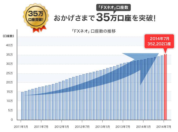 おかげさまで「FXネオ」口座数35万口座を突破!